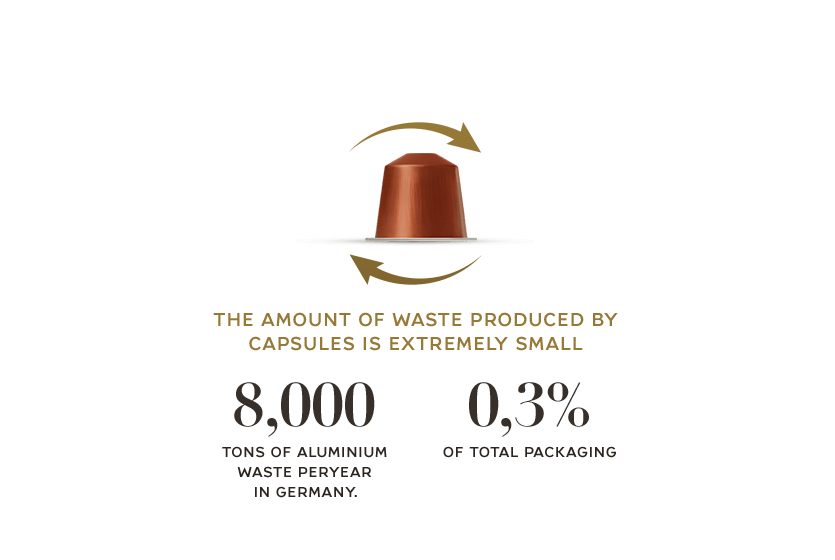 The amount of waste produced by capsules is extremely small 8,000 tons of aluminium waste peryear in germany 0,3% of total packaging