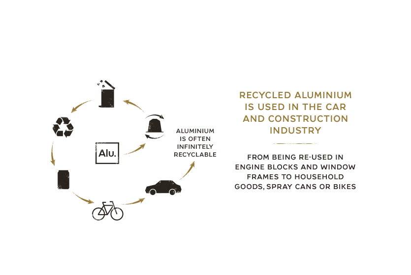Recycled aluminium is used in the car and construction industry from being re-used in engine blocks and window frames to household goods, spray cans or bikes aluminiumis often infinitely recyclable