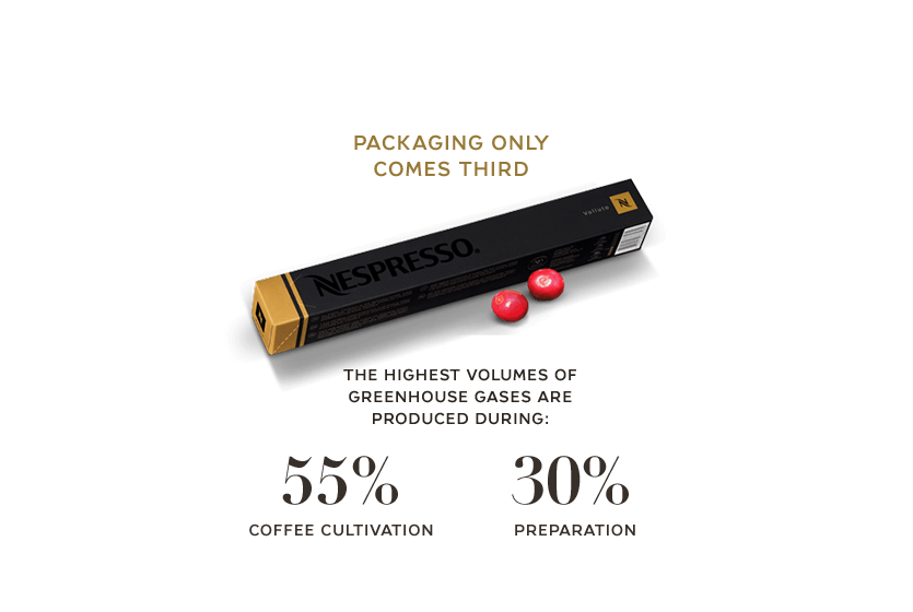 Packaging only comes third the highest volumes of greenhouse gases are produced during: 55% coffee cultivation / 30% preparation
