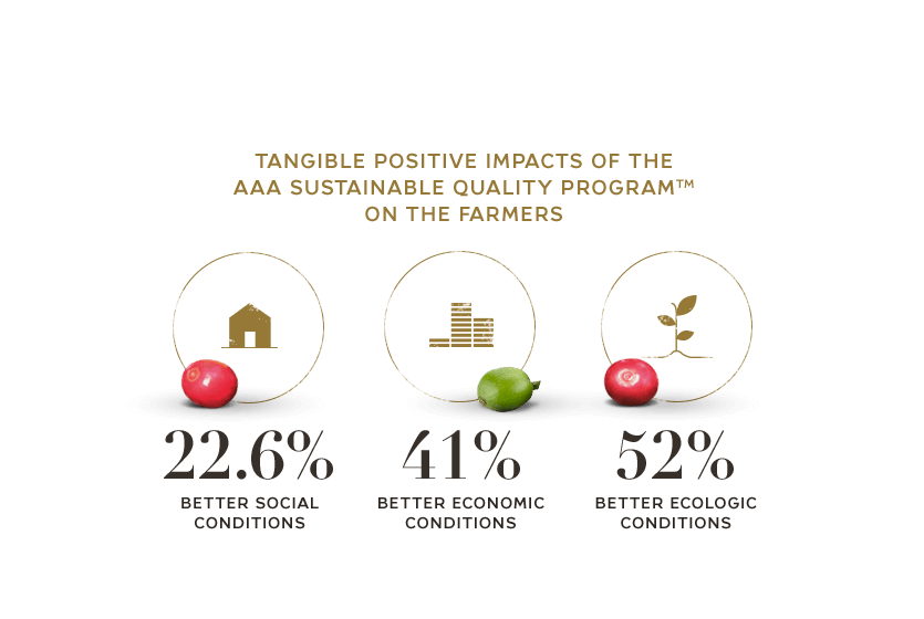 tangible positive impacts of the AAA sustainable quality program™ on the farmers