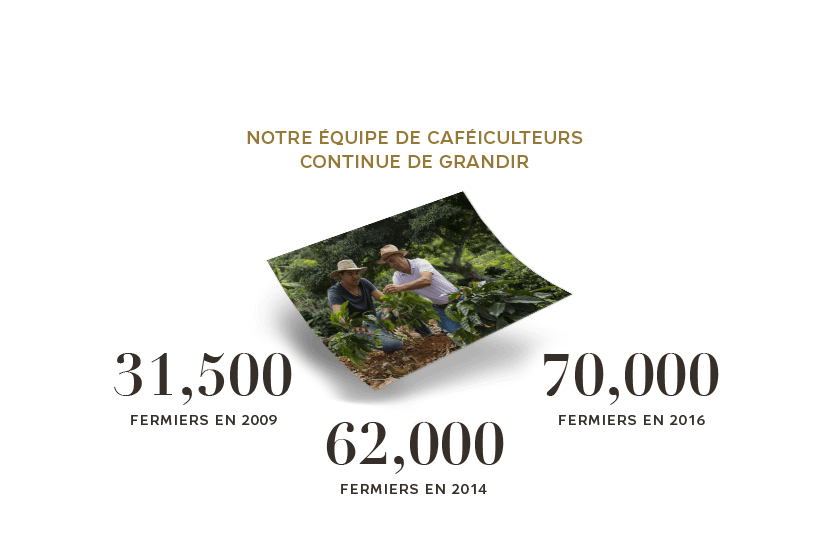 our team of coffee farmers continues to grow
